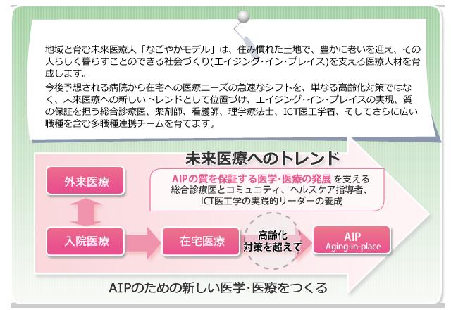 プロジェクトの実施計画 イメージ